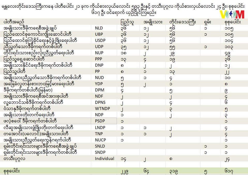 #Mandalay Luttaw